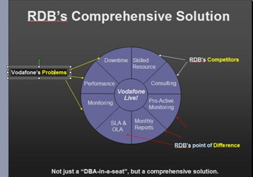 RDB's Comprehensive Solution